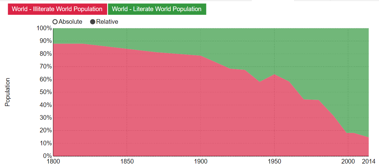 world-literacy